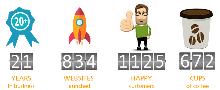 21 Years in business - 834 websites launched - 1125 happy customers - 672 cups of coffee